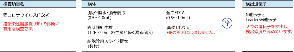 猫伝染性腹膜炎(FIP)の検査