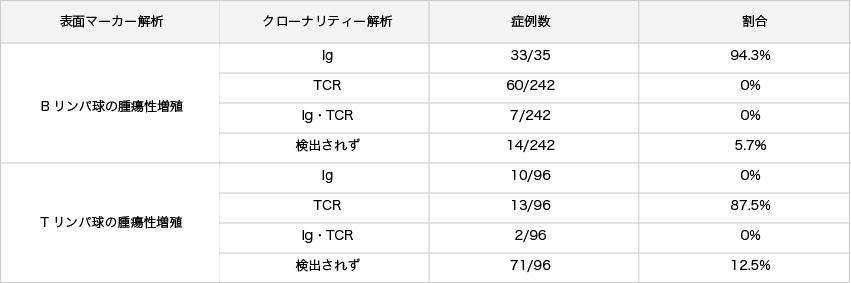 表2.クローナリティー解析におけるT/B 分類の精度