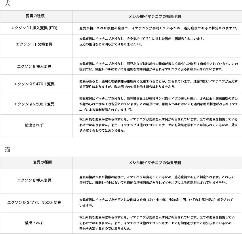 表2.検出可能な変異におけるイマチニブの効果